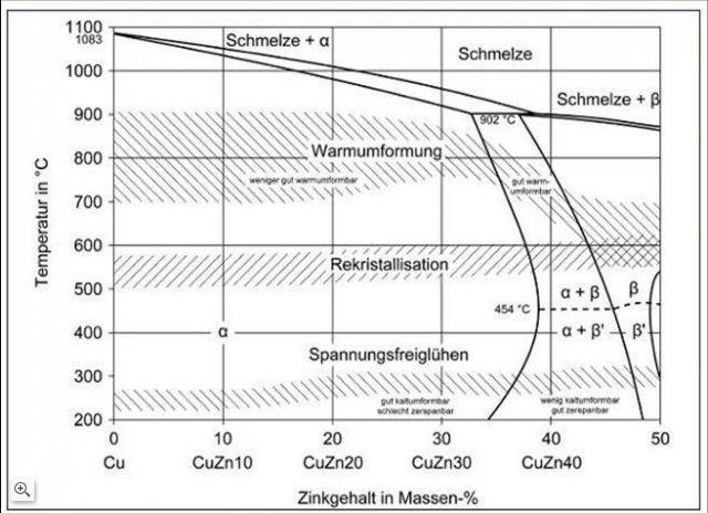 bereiche fr warmumformung rekristallisation und entspannungsglhen von kupfer zink legierung quelle - Legierung Beispiele