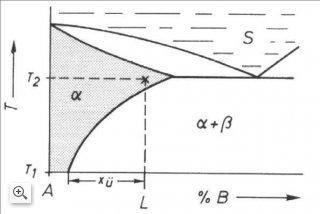 phasendiagramm einer aushrtbaren legierung quelle bergmann - Legierung Beispiele